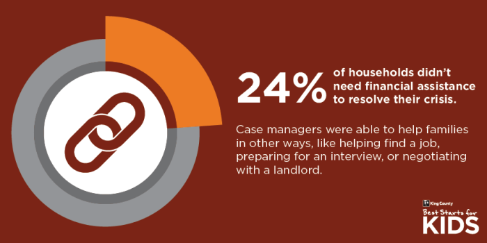 24% case management