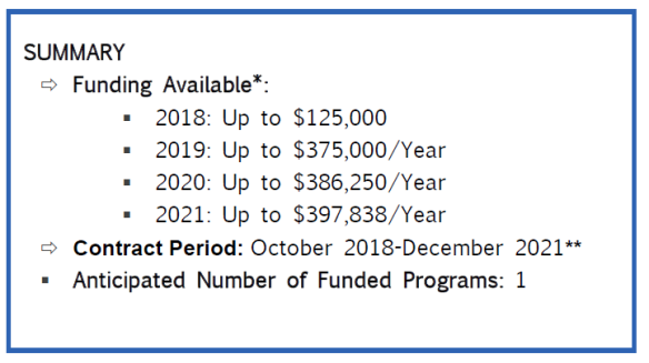 Funding available: 2018 - up to $125,000; 2019 - up to $375,000/year; 2020 - up to $386,250/year; 2021 - up to $397,838/year