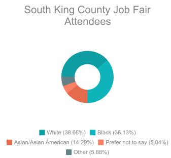 Pie chart-job fair demographics (2)